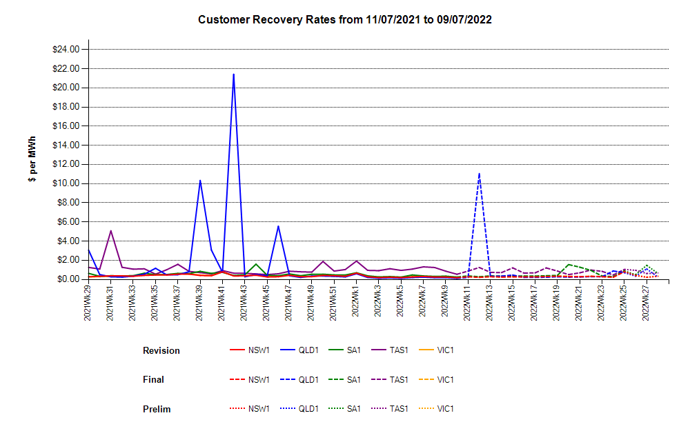 Customer Recovery Rates