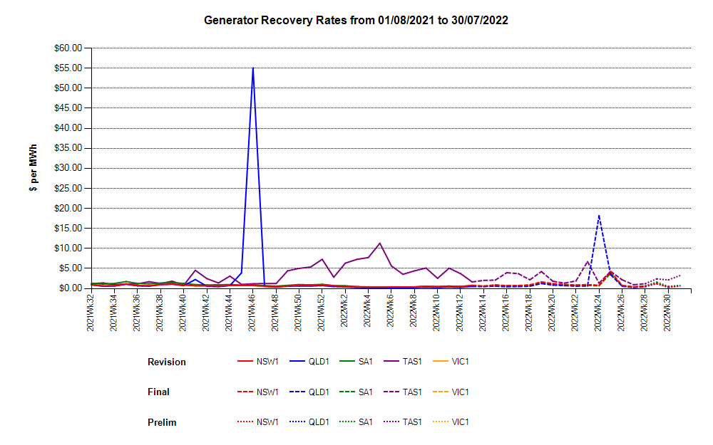 Generator Recovery Rates